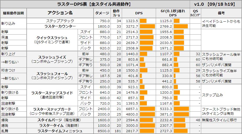 【ラスター】無属性スタイルのDPS表