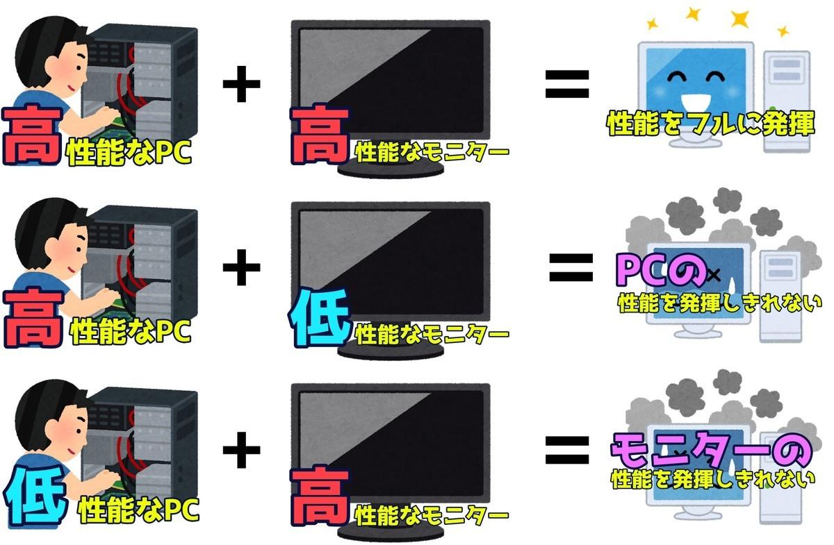PCとモニターのスペックバランス
