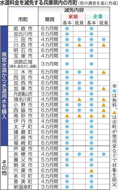 兵庫県内で水道料金を減免する自治体