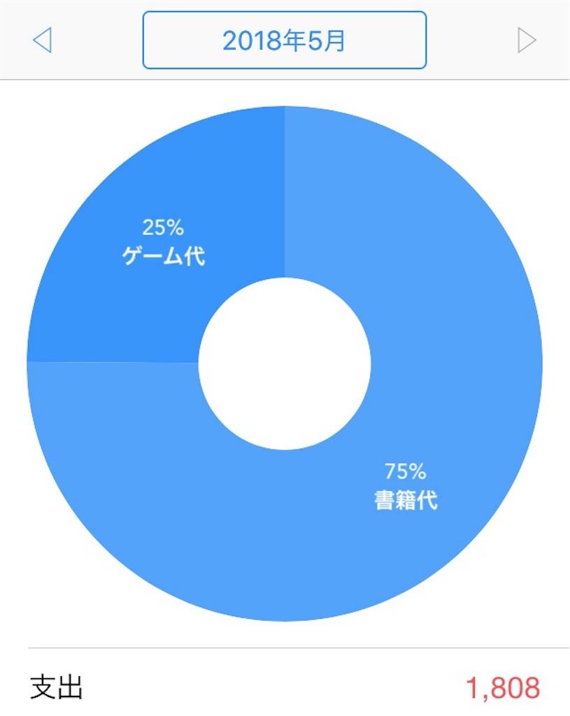 f:id:makimuraemi:20180531133637j:image