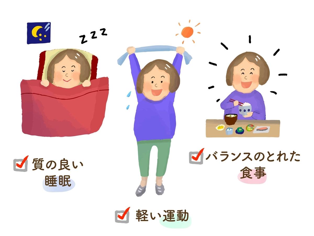 食事運動栄養