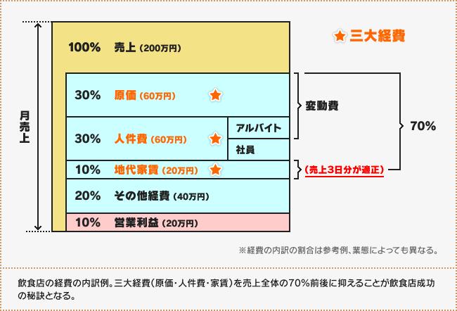 f:id:makoto-endo:20170908134732p:plain