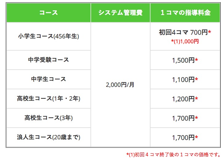 f:id:makoto-endo:20191006083750p:plain