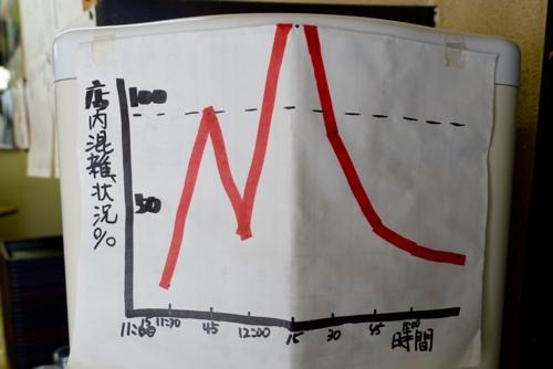 店内混雑状況グラフ