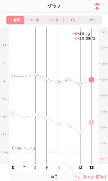 20201013体重・体脂肪率グラフ