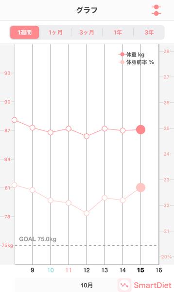 20201015体重・体脂肪率グラフ