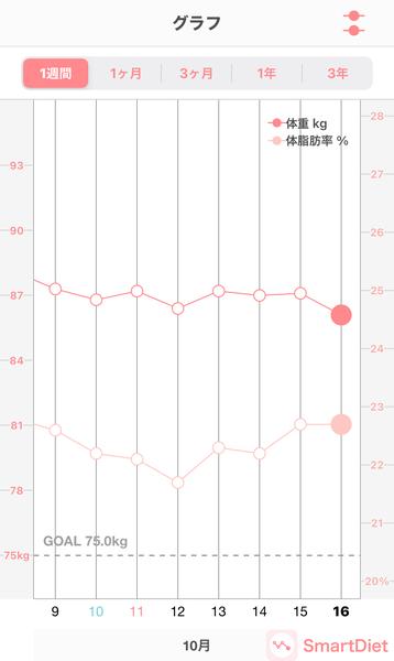 20201016体重・体脂肪率グラフ
