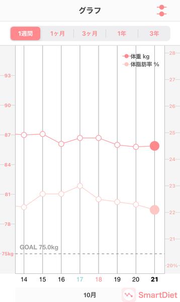 20201021体重・体脂肪率グラフ