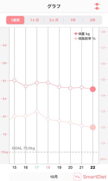 20201022体重・体脂肪率グラフ