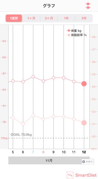20201112体重・体脂肪率グラフ