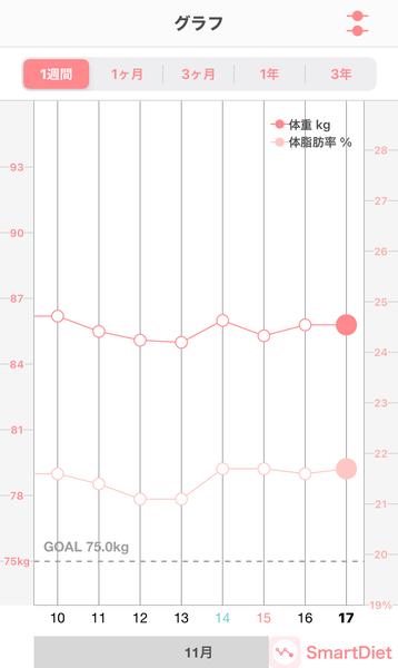 20201117体重・体脂肪率グラフ