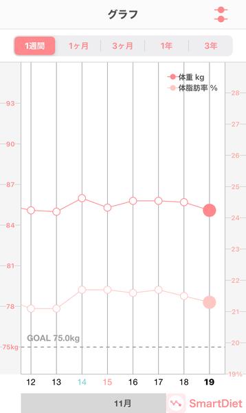 20201119体重・体脂肪率グラフ