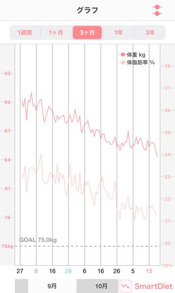 2020120体重・体脂肪率グラフ