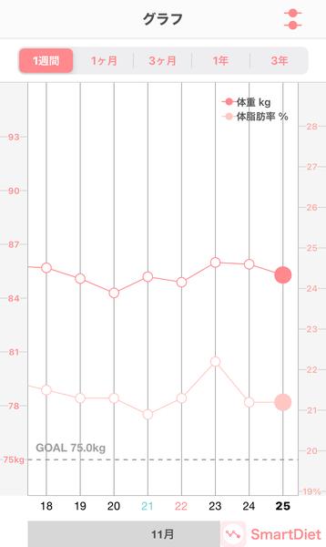 20201125体重・体脂肪率グラフ