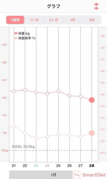 20120128体重・体脂肪率