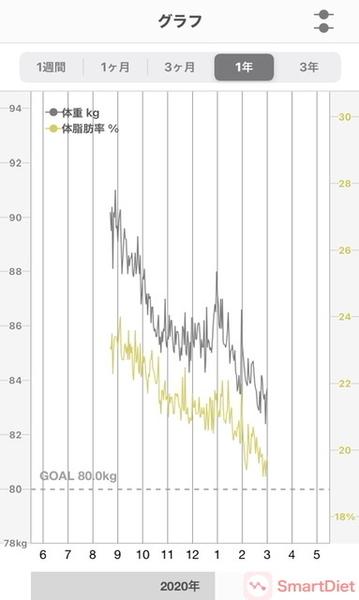 20200828〜20210305体重・体脂肪率