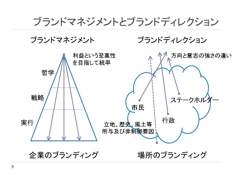 f:id:makoto_iwabayashi:20190326153806p:plain