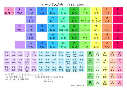 ローマ字入力一覧表(五十音・大文字)
