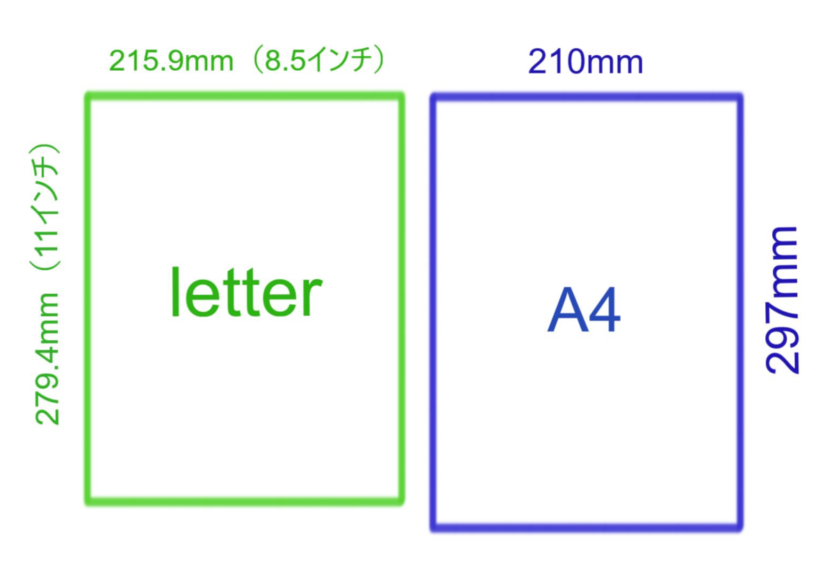 A4とletter解説図