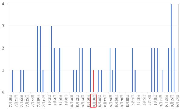 着信回数のグラフ