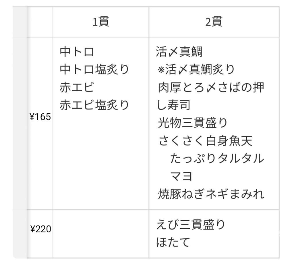 かっぱ寿司食べホー2021年10月前半の165円以上のお寿司メニュー