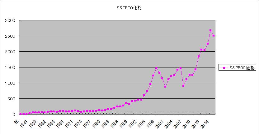 Wikipedia SP500指数の推移をグラフ化