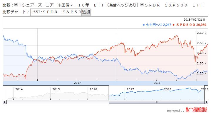 S&P500(VOO)と米国債ヘッジ有(1482)の比較 ※MorningStarより引用
