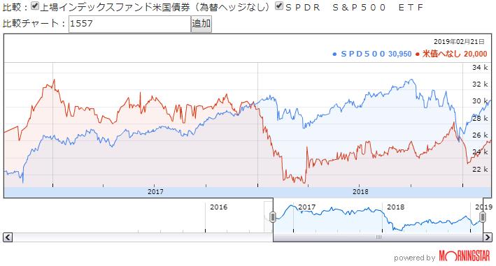 S&P500(1557)と米国債ヘッジ無(1486)の比較 ※MorningStarより引用