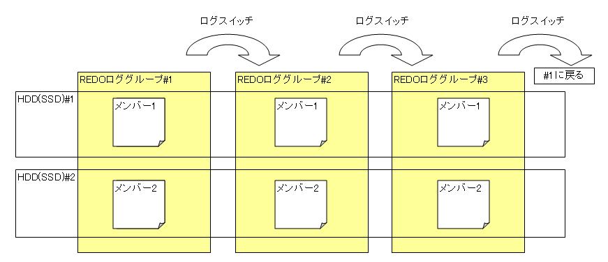 REDOログの多重化