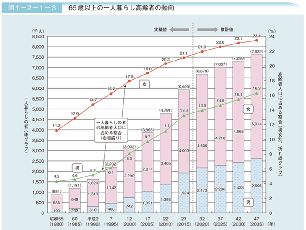 1 高齢者の家族と世帯|平成29年版高齢社会白書(全体版) - 内閣府