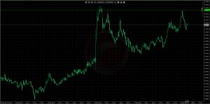 3/19NZD/USD15M