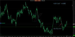 4/3NZD/USD 15M