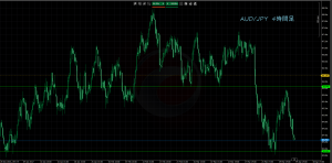 4/4AUD/JPY4H
