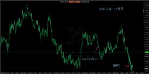 4/4NZD/USD15M