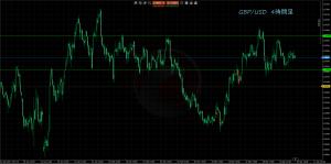 4/7GBP/USD4H
