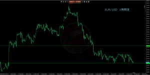 4/7EUR/USD1H