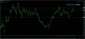4/15GBP/USD4H