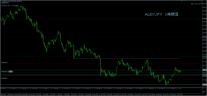 4/21AUD/JPY1H
