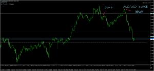 5/3AUD/USD5M