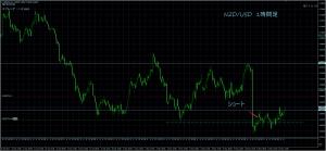 5/13NZD/USD1H