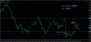 5/15NZD/USD 1H