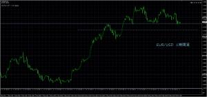 5/29 EUR/USD 1H