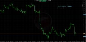 6/23 USD/CAD1H