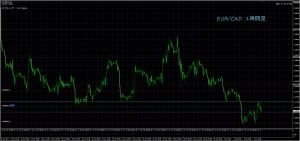 7/6 EUR/CAD 1H