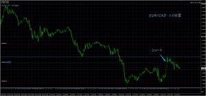 7/6 EUR/CAD 15M