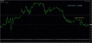 7/6 EUR/USD 15M