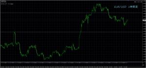 7/6 EUR/USD 1H