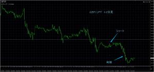 7/22GBP/JPY15M