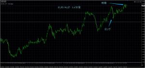 8/2 EUR/AUD 15M