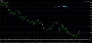 8/2 USD/JPY 1H